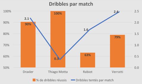 Foot - Ligue 1 - Année terminée pour Thiago Motta?