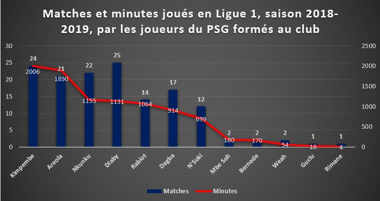 jeunes_stats_temps_de_jeu_2018_2019_1.png