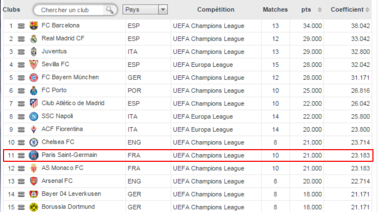 sur la saison 2014 2015 le premier est bien evidemment le fc barcelone avec 34 points recoltes a l indice uefa tandis que paris est 11eme avec 21 points