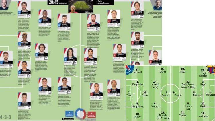 Le PSG avec Kurzawa et Di Maria, le Barça avec Gomes plutôt que Rakitic