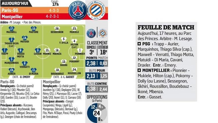 Plusieurs incertitudes dans le groupe du PSG contre Montpellier