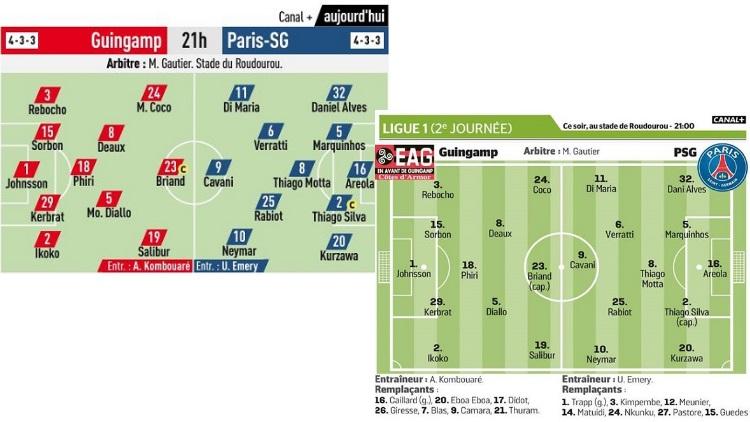 PSG: Neymar a démarré fort contre Guingamp… la preuve en chiffres!