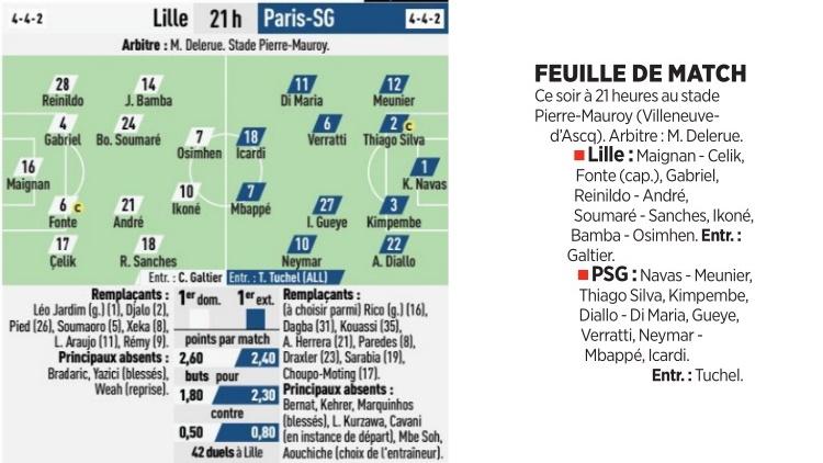 Les compositions de Lille/PSG selon la presse