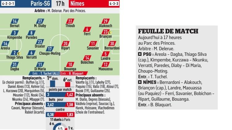 Match Les Compositions De Psg Nimes Selon La Presse Culturepsg