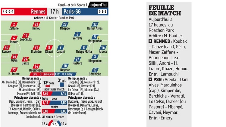 Ligue 1: le PSG de Neymar facile à Rennes