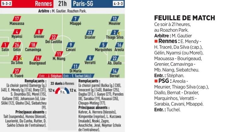 Les compositions officielles — Rennes / PSG