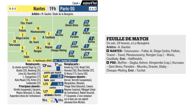 PSG : huit absents à Nantes